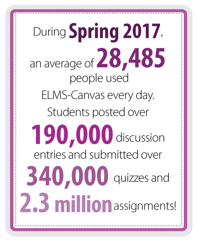 During Spring 2017, an average of 28,485 people used ELMS-Canvas every day. Students posted over 190,000 discussion entries and submitted over 340,000 quizzes and 2.3 million assignments!