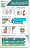 Research Technology Infographic